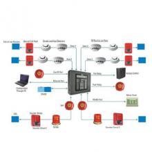 Sistem detectie incendiu